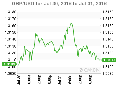 GBP/USD for July 30-31, 2018.