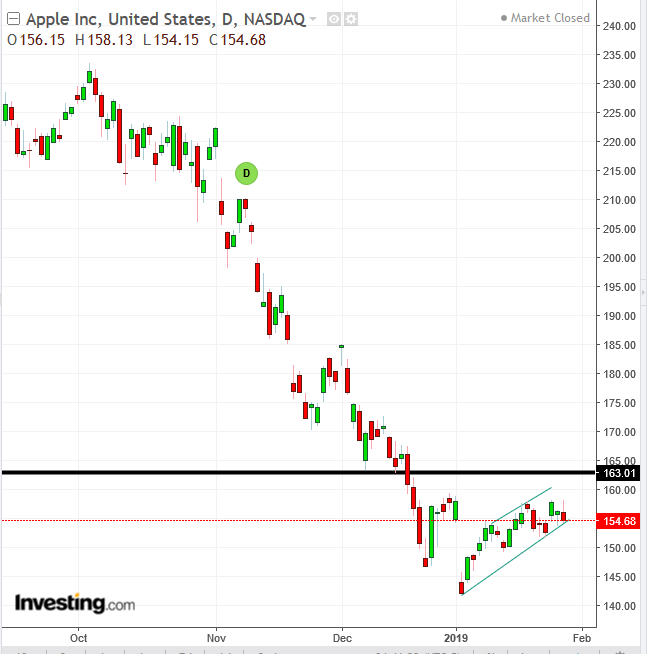 Apple Daily Chart