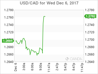 USD/CAD for Dec. 6, 2017.