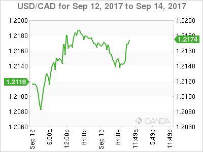 USD/CAD for Sept. 12-14, 2017.