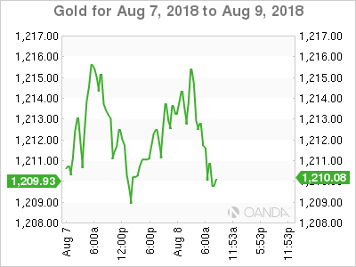 Gold for Aug. 7-9, 2018.