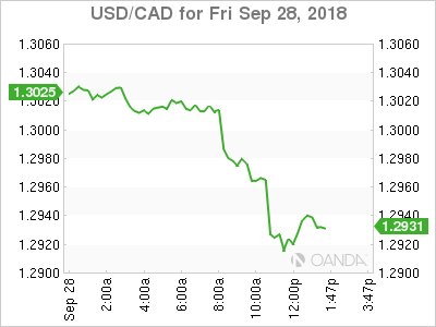 USD/CAD for Sept. 28, 2018.