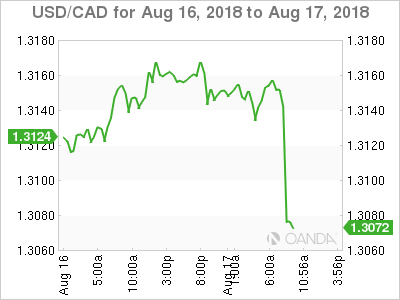 USD/CAD for Aug. 16-17, 2018.