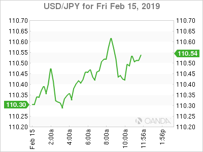 USD/JPY for Feb. 15, 2019.