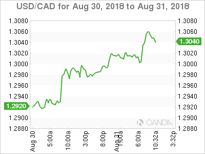 USD/CAD for Aug. 30-31, 2018.