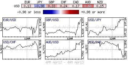 US Dollar Index for April 12-13, 2018.