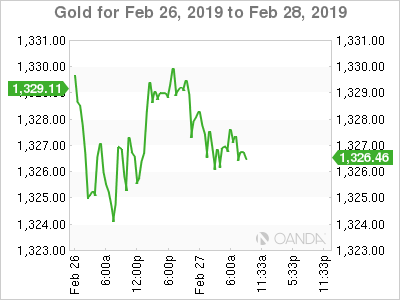Gold for Feb. 26-28, 2019.