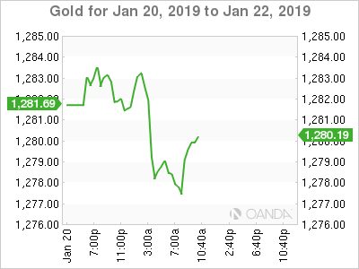Gold for Jan. 20-22, 2019.