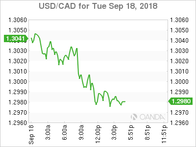 USD/CAD for Sept. 18, 2018.