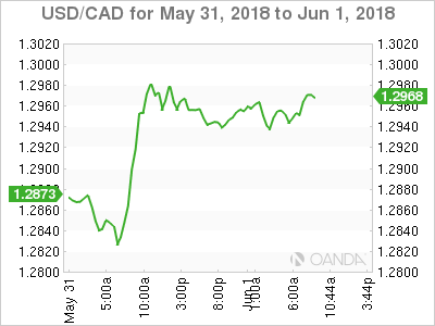 USD/CAD for May 31-June 1, 2018.
