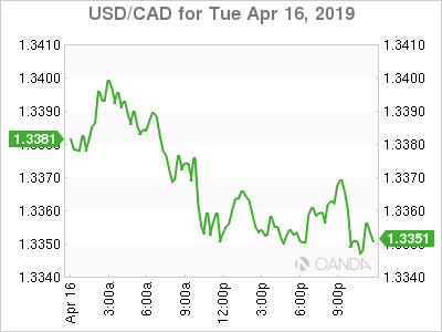 USD/CAD for April 16, 2019.