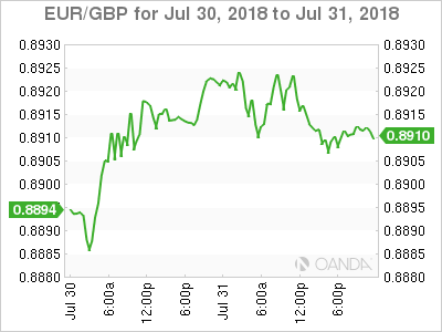 EUR/GBP for July 30-31, 2018.
