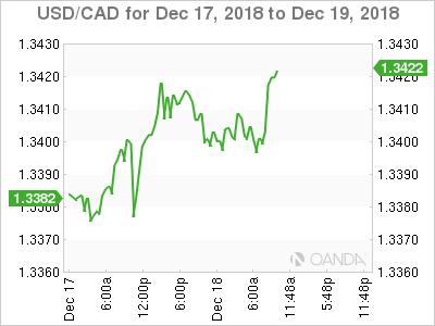 USD/CAD for Dec. 17-19, 2018.