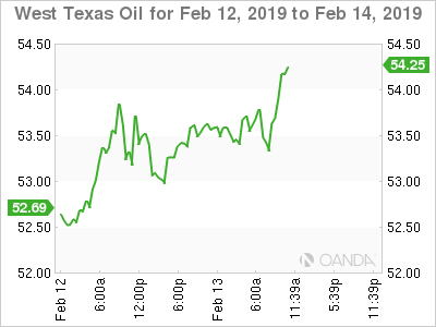 WTI for Feb. 12-14, 2019
