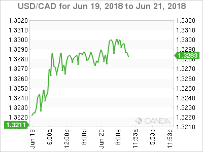 USD/CAD for June 19-21, 2018.