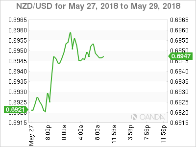 NZD/USD for May 27-29, 2018.