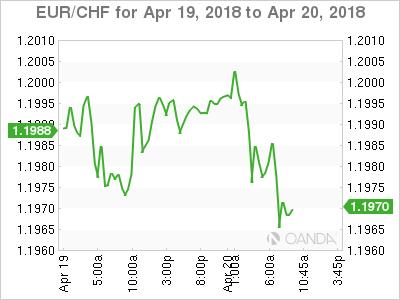 EUR/CHF for April 19-20, 2018.