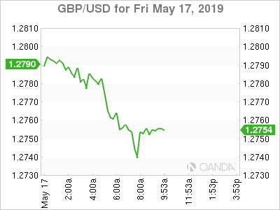 GBP/USD for May 17, 2019.