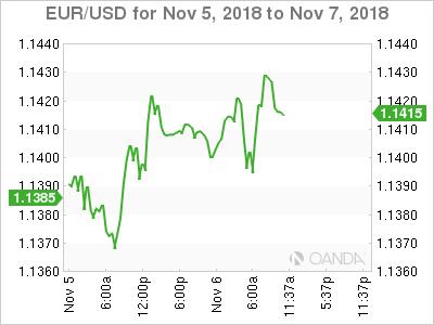EUR/USD for Nov.5-7, 2018.