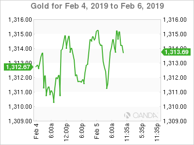 Gold for Feb. 4-6, 2019.