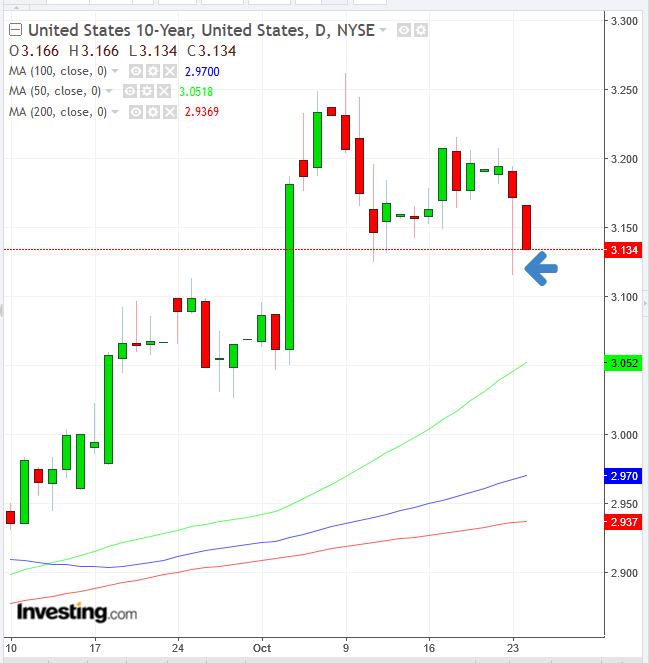 UST 10-Y Daily Chart