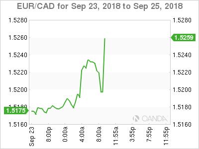 EUR/CAD for Sept. 23-25, 2018.