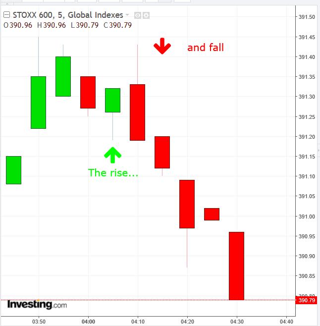 STOXX 600 5-Min Chart