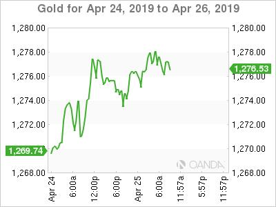 Gold for April 24-26, 2019.
