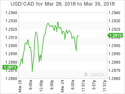 USD/CAD for March 28-30, 2018.