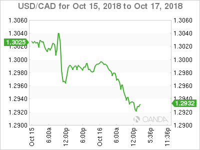 USD/CAD for Oct. 15,, 2018.