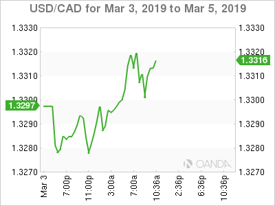 USD/CAD for March 3-5, 2019