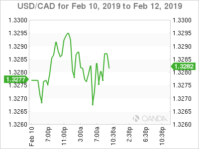 USD/CAD for Feb. 10-12, 2019.