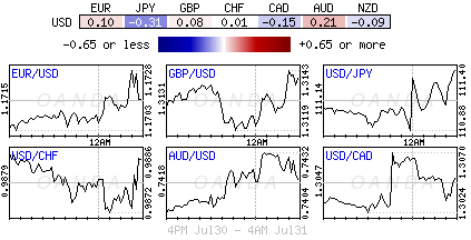 US Dollar Index for July 30-31, 2018.