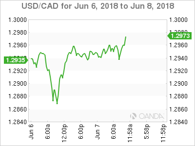 USD/CAD for June 6-8, 2018.