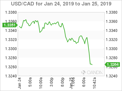 USD/CAD for Jan. 24-25, 2019.