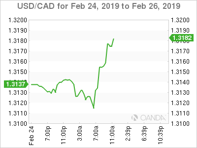 USD/CAD for Feb. 24-26, 2019.