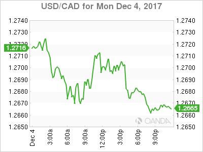 USD/CAD for Dec. 4, 2017.