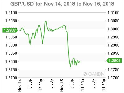 GBP/USD for Nov. 14-16, 2018.