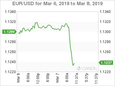 EUR/USD for March 6-8, 2019.