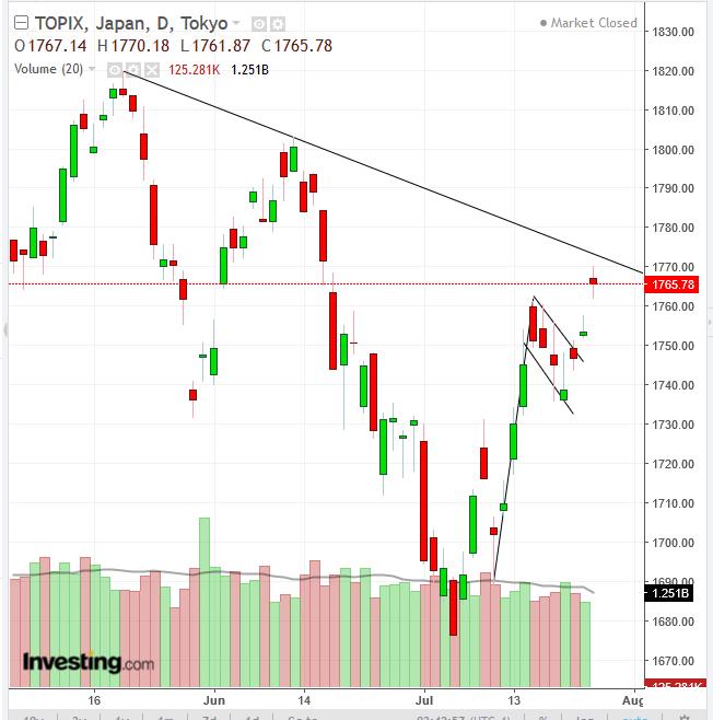 TopIX Daily Chart