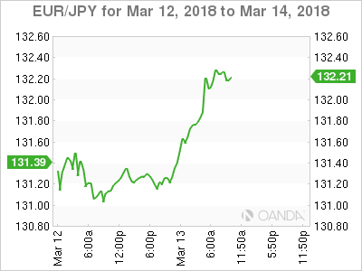 EUR/JPY for march 12-14, 2018.