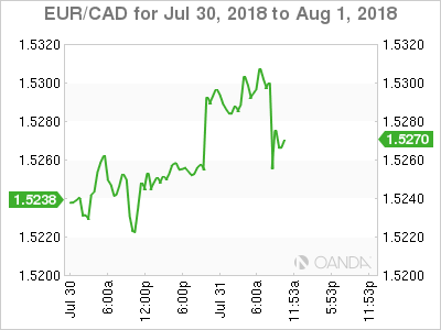 EUR/CAD for July 30-Aug. 1, 2018.