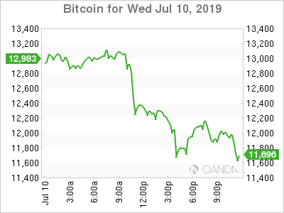 Bitcoin for July 10, 2019.