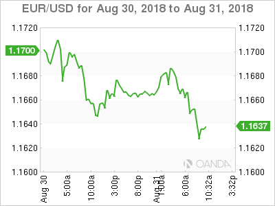 EUR/USD for Aug. 30-31, 2018.