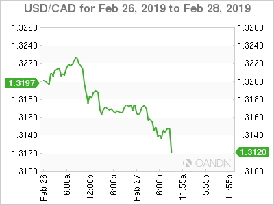 USD/CAD for Feb. 26-28, 2019.