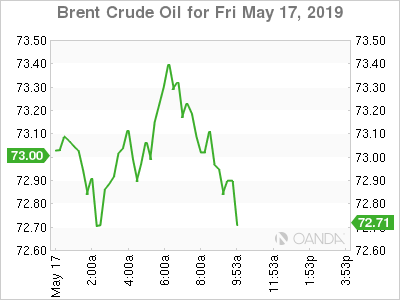 Brent Crude for May 17, 2019.