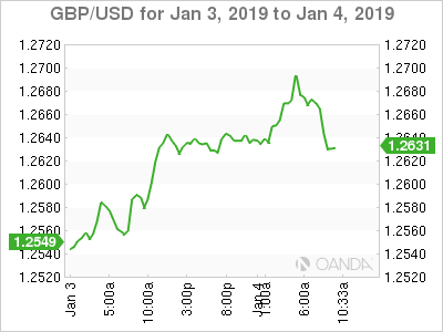 GBP/USD for Jan. 3-4, 2019.