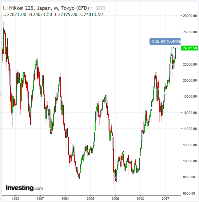 Nikkei 225 Monthly Chart