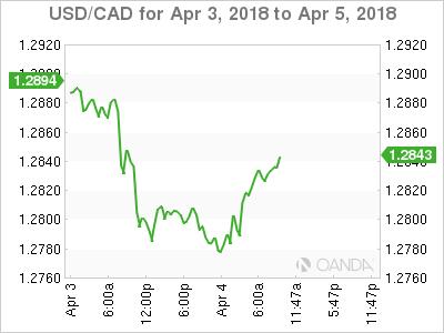 USD/CAD for April 3-5,2018.