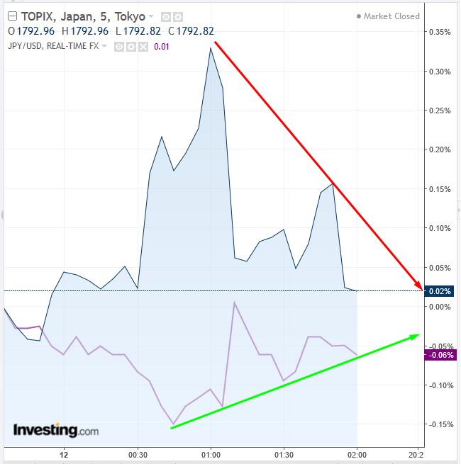 TOPIX vs Yen Chart